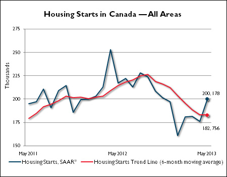 Canadian Housing Market, May 2013 Starts